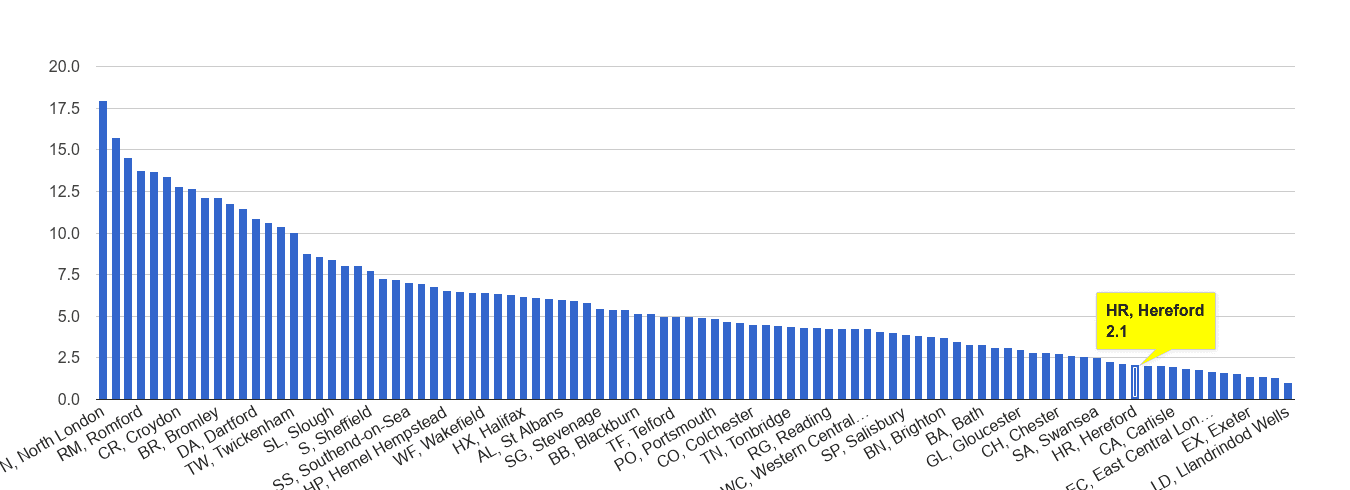 Hereford vehicle crime rate rank