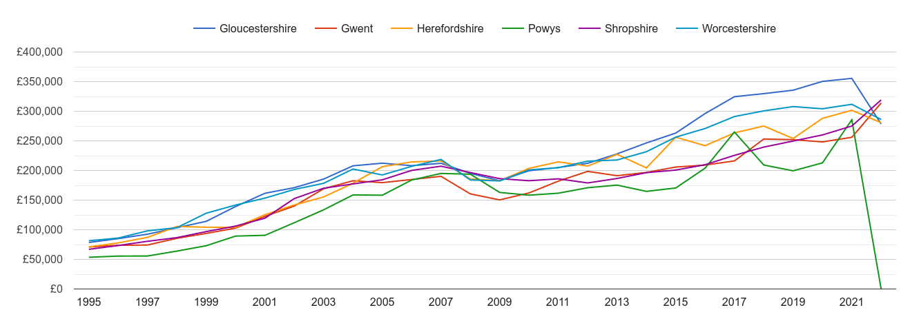 Herefordshire new home prices and nearby counties