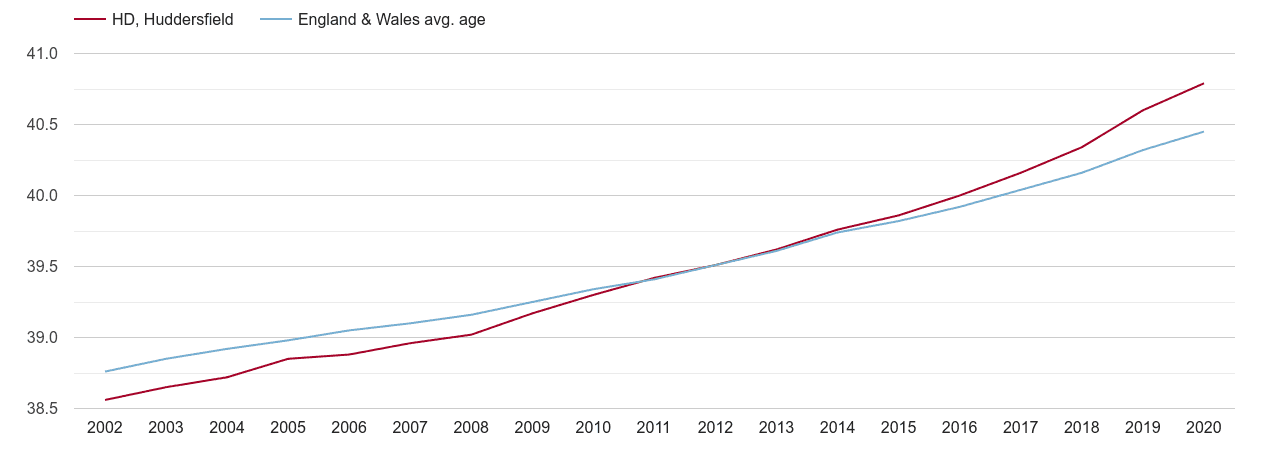 Huddersfield population average age by year