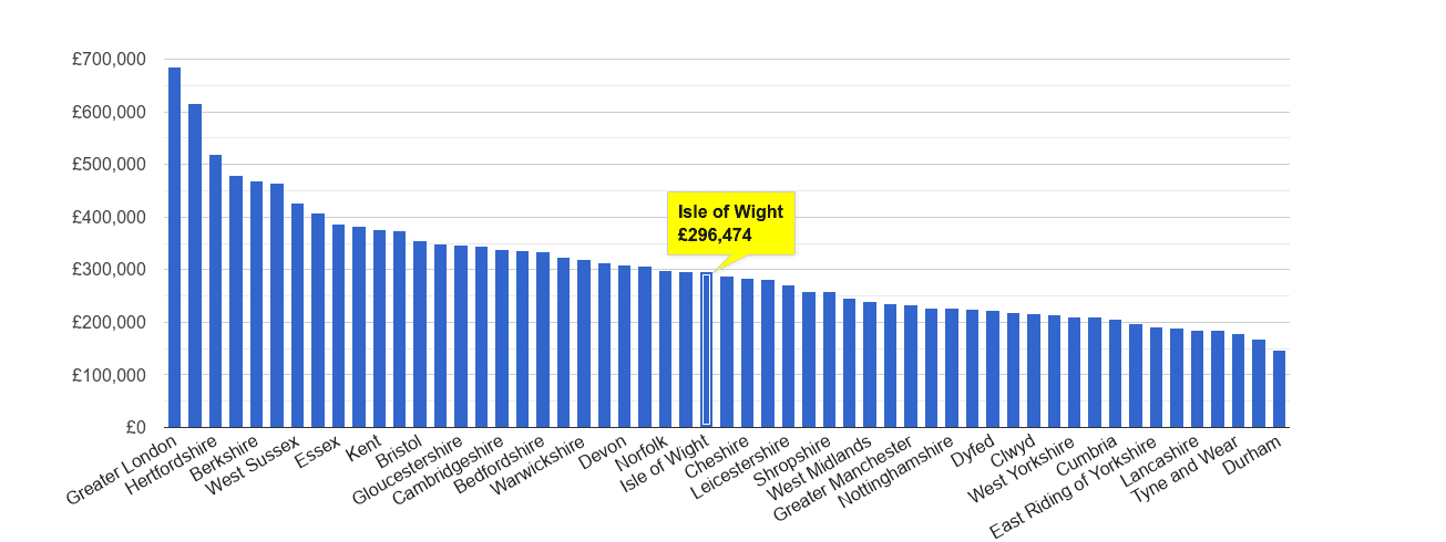 Isle of Wight house price rank