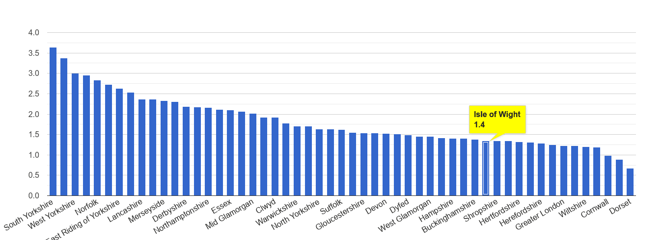 Isle of Wight other crime rate rank