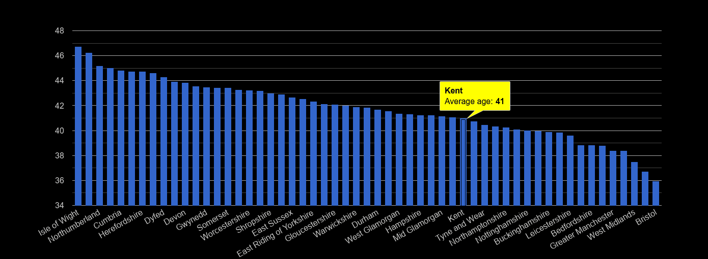 Kent average age rank by year