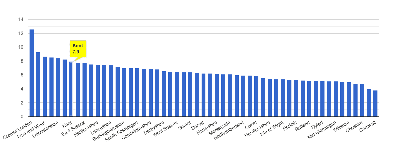 Kent other theft crime rate rank