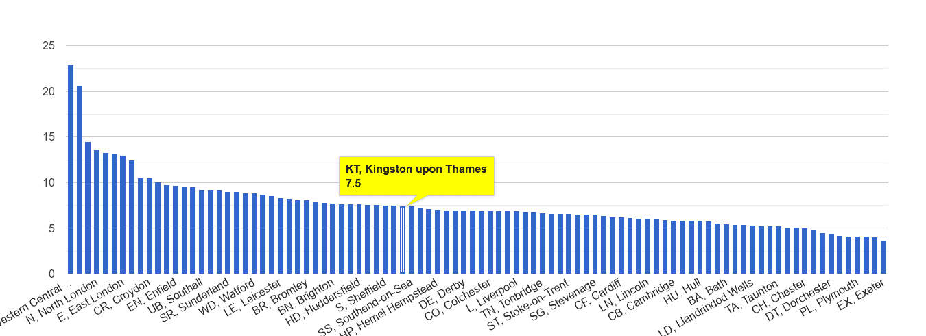 Kingston upon Thames other theft crime rate rank