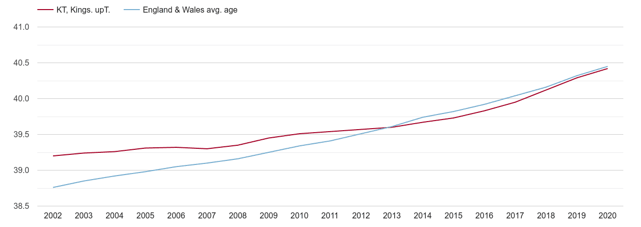 Kingston upon Thames population average age by year