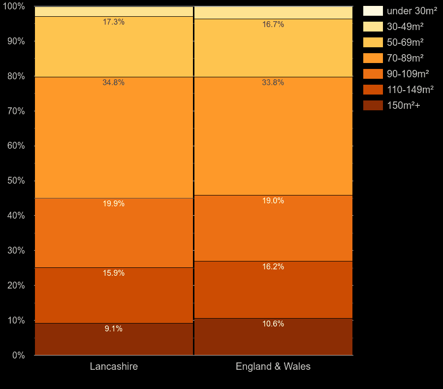 Lancashire houses by floor area size