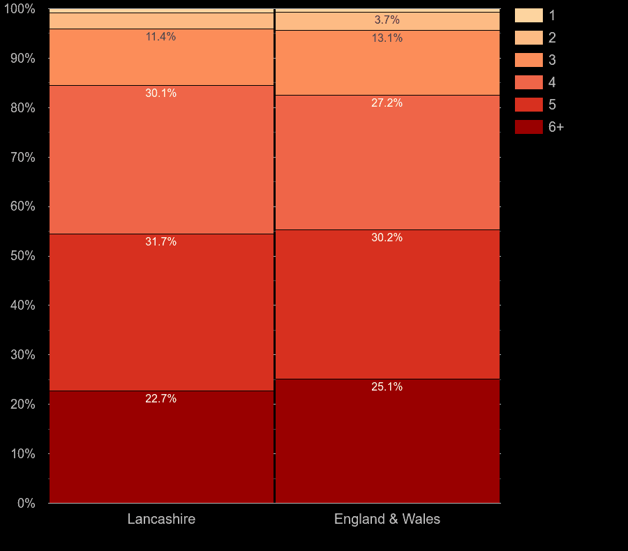 Lancashire houses by number of heated rooms