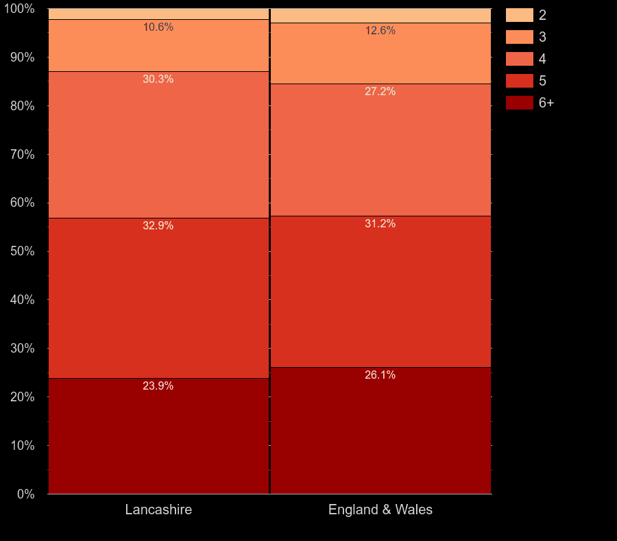 Lancashire houses by number of rooms