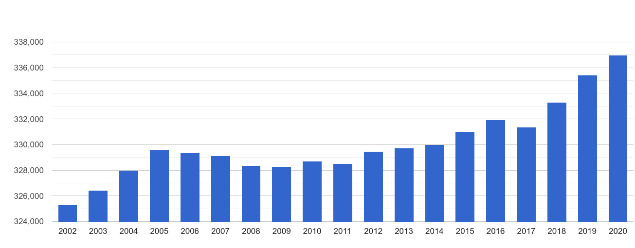 Lancaster population growth