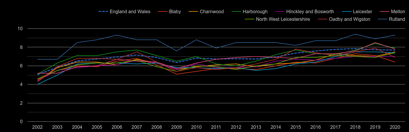 Leicester house price to earnings ratio history