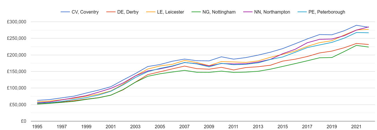 Leicester house prices and nearby areas