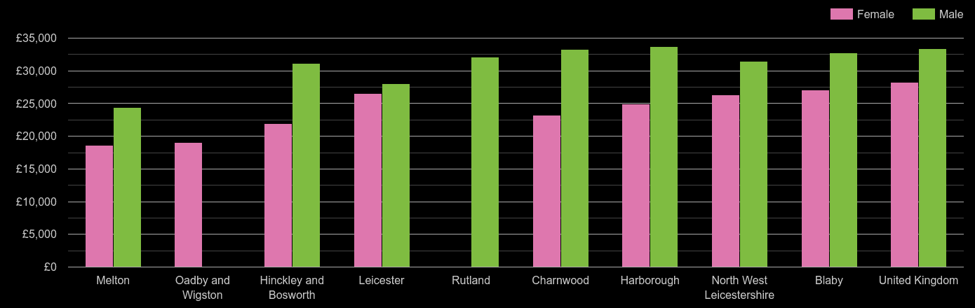 Leicester median salary comparison by sex