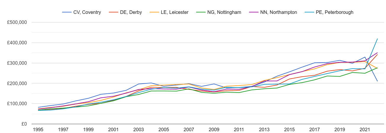 Leicester new home prices and nearby areas