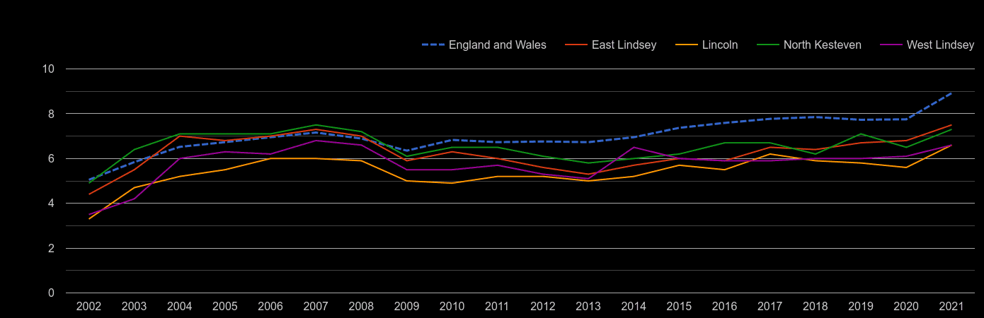 Lincoln house price to earnings ratio history