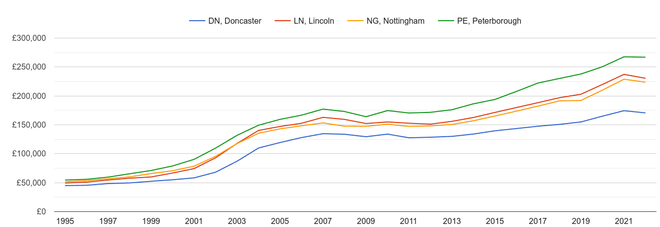 Lincoln house prices and nearby areas
