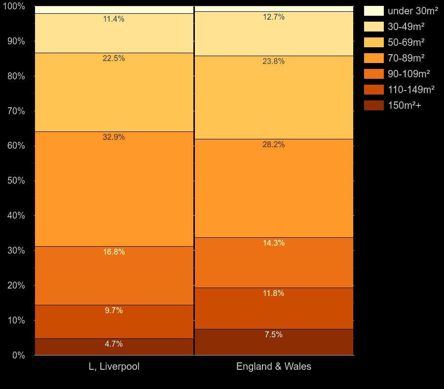 Liverpool homes by floor area size