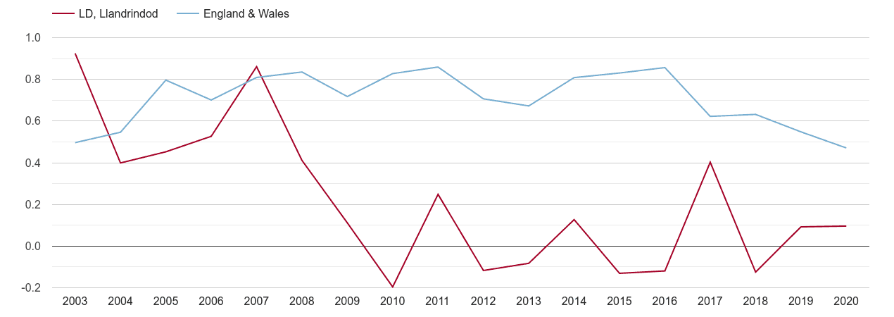 Llandrindod Wells population growth rate