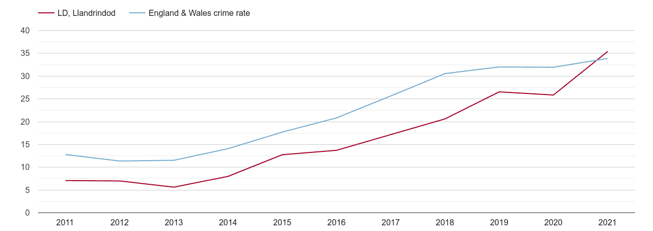Llandrindod Wells violent crime rate