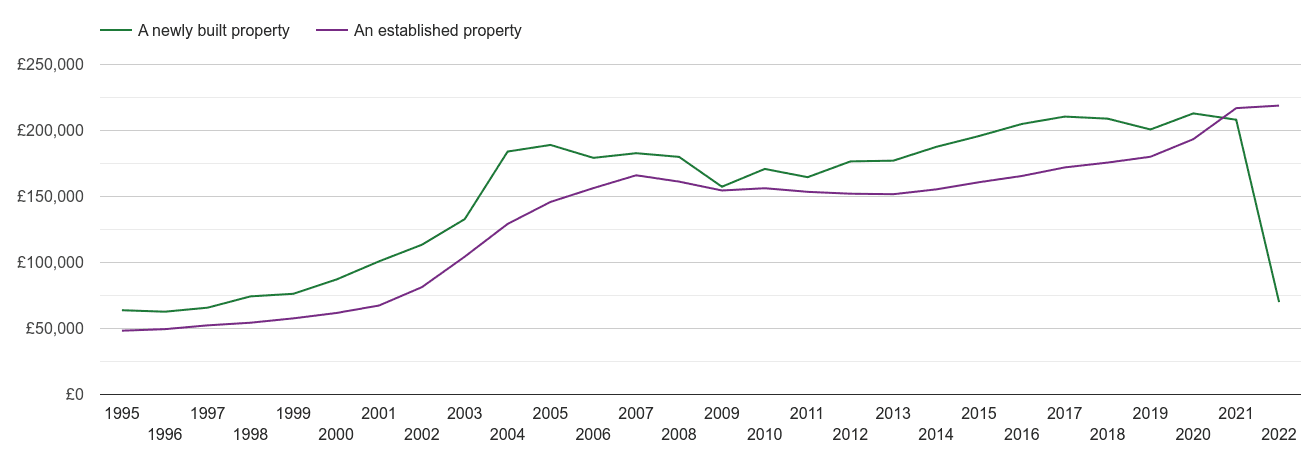 Llandudno house prices new vs established
