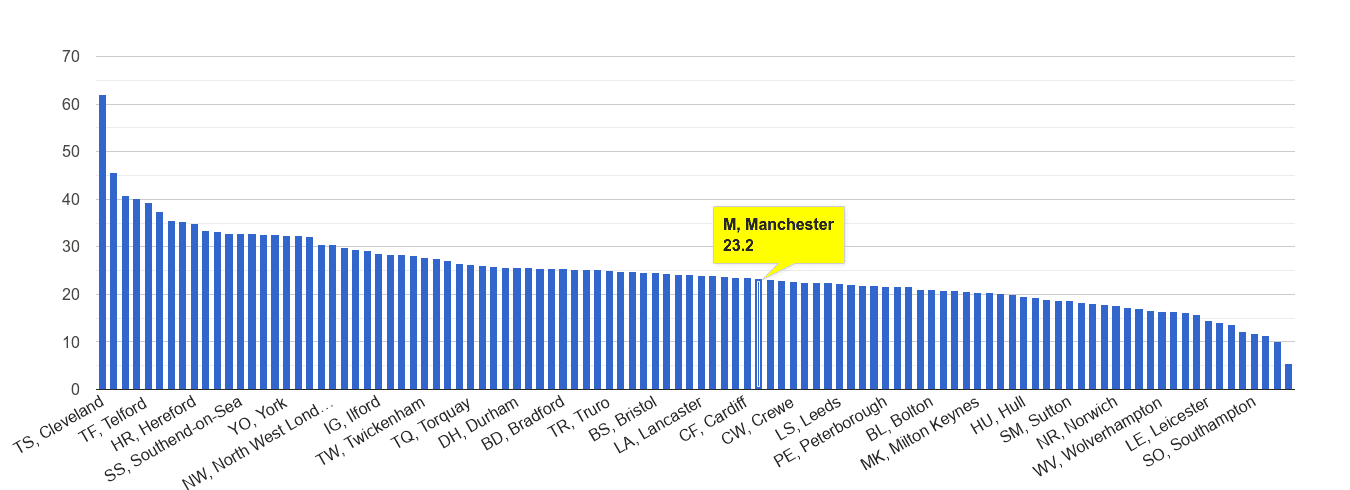 Manchester antisocial behaviour crime rate rank