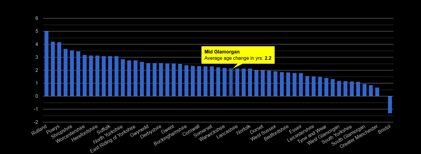 Mid Glamorgan population average age change rank by year