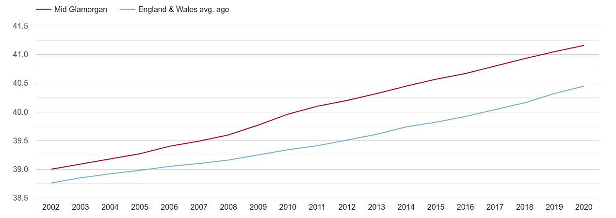 Mid Glamorgan population average age by year