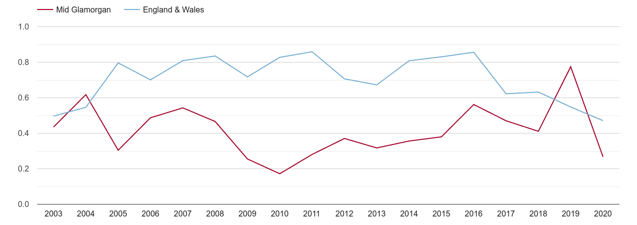 Mid Glamorgan population growth rate