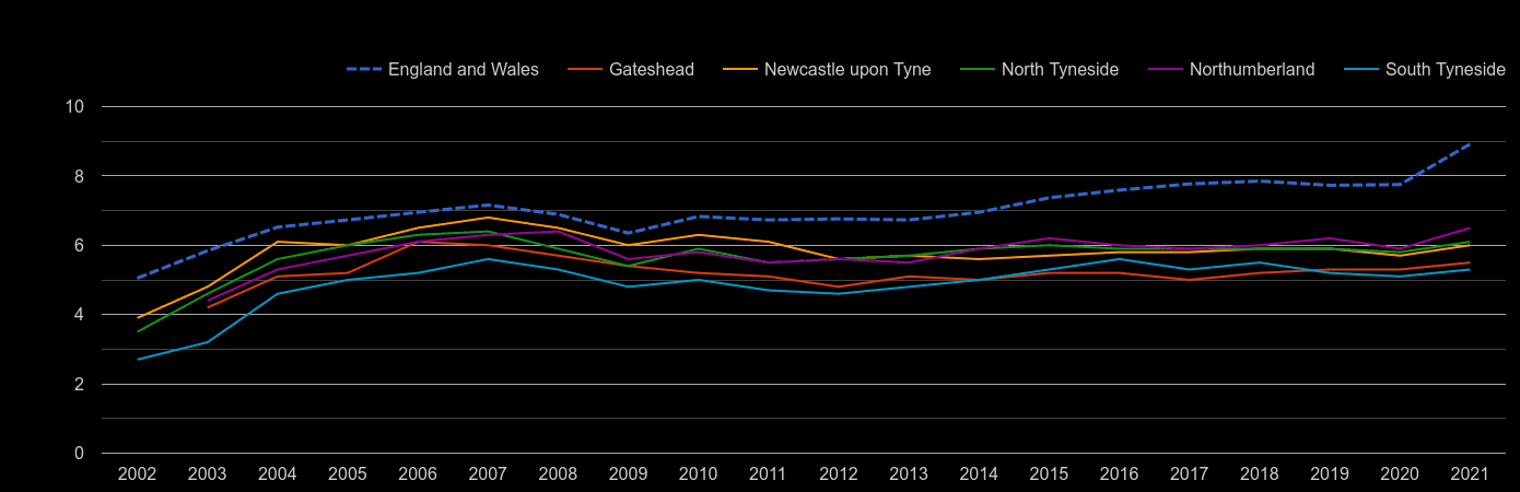 Newcastle upon Tyne house price to earnings ratio history