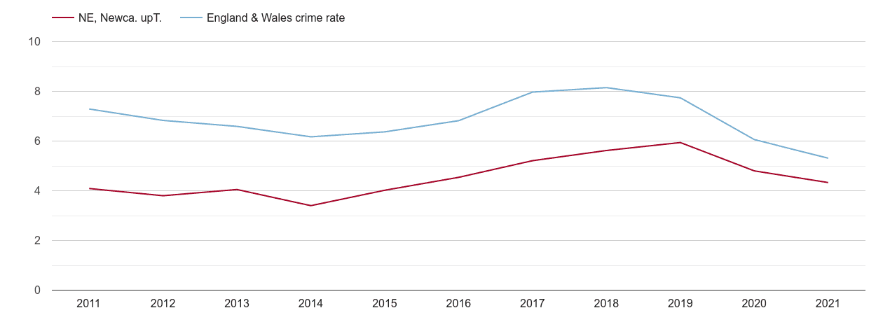 Newcastle upon Tyne vehicle crime rate