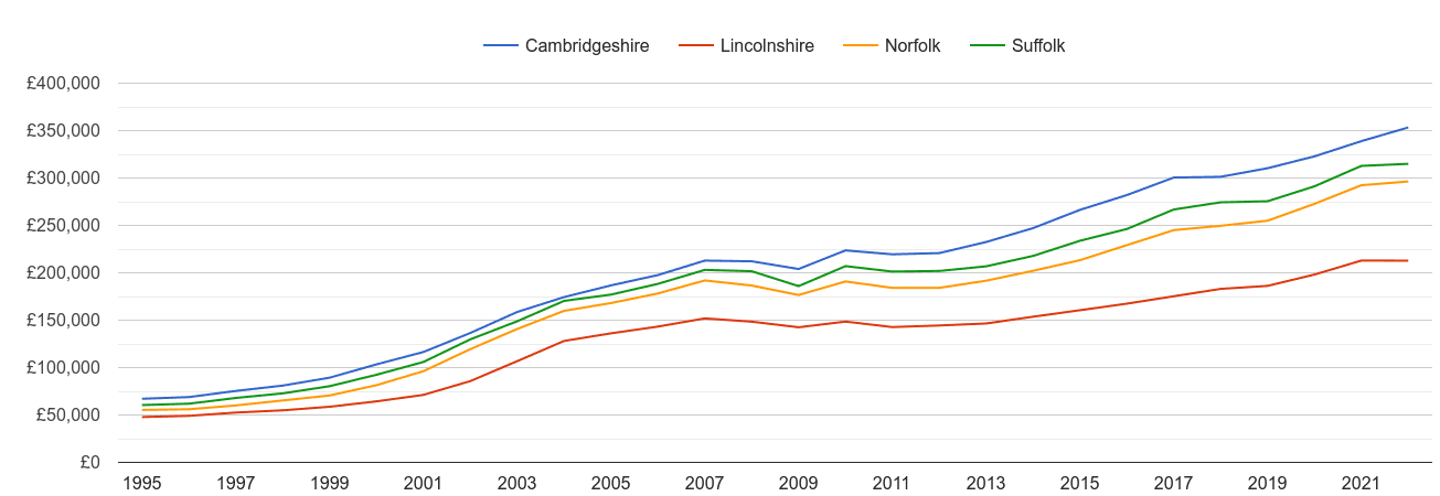 Norfolk house prices and nearby counties