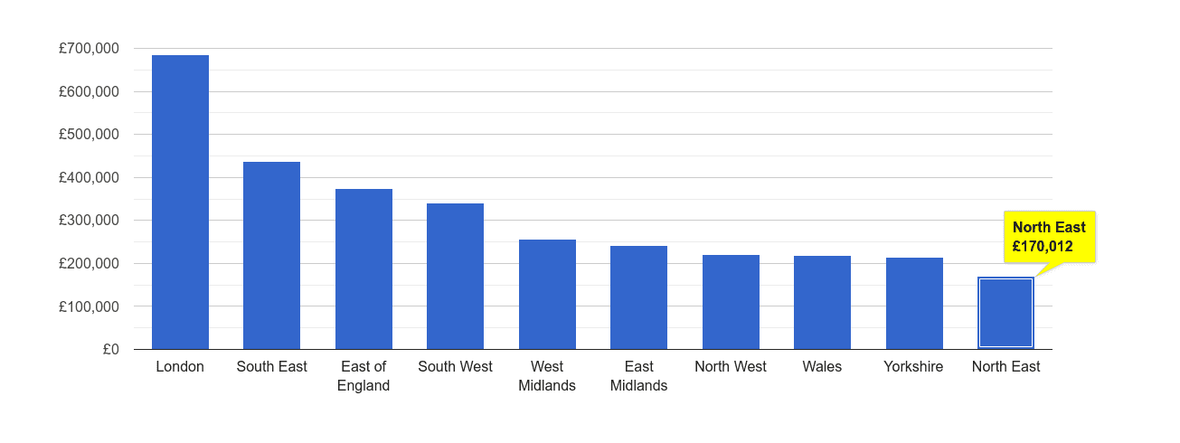 North East house price rank