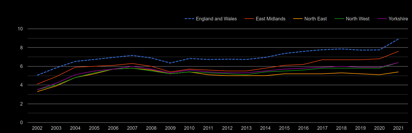 North East house price to earnings ratio history