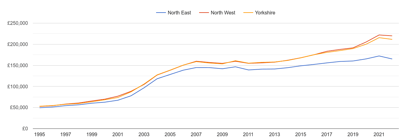 North East house prices and nearby regions