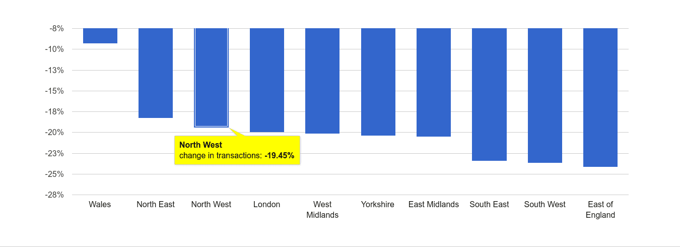 North West sales volume change rank