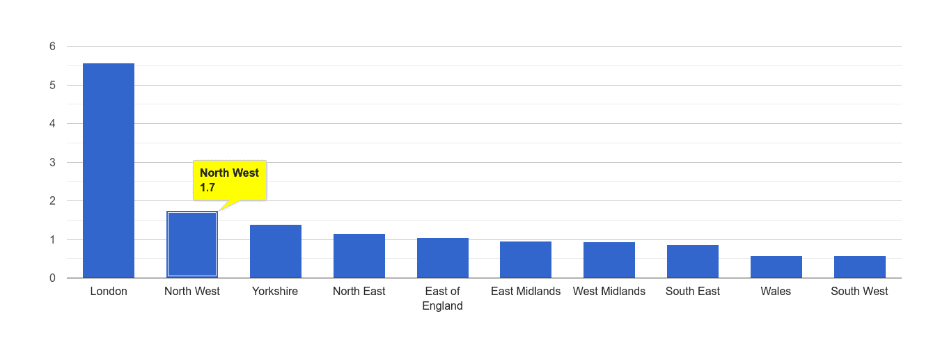 North West theft from the person crime rate rank