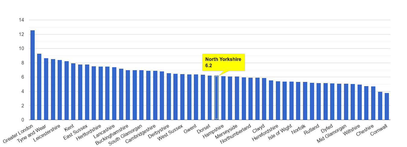 North Yorkshire other theft crime rate rank