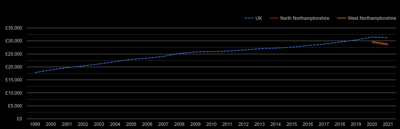 Northampton median salary by year