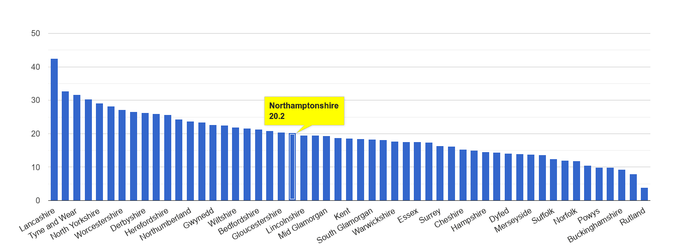 Northamptonshire antisocial behaviour crime rate rank