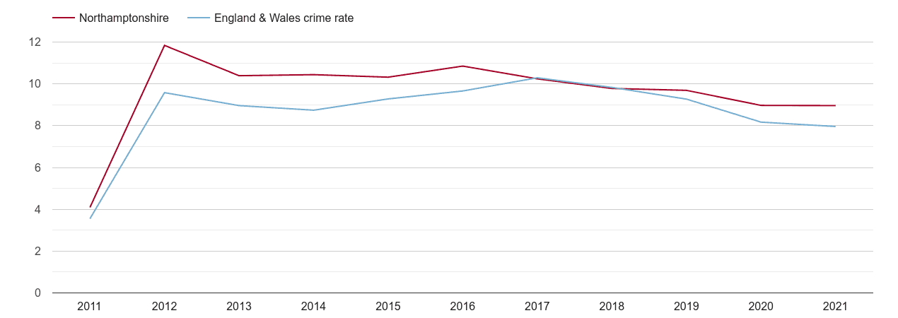 Northamptonshire criminal damage and arson crime rate