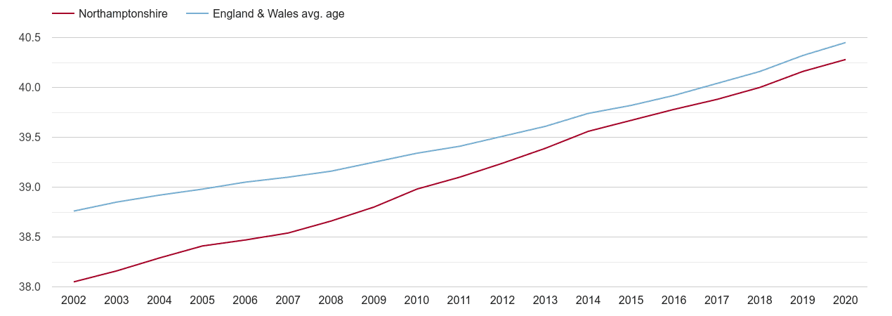 Northamptonshire population average age by year