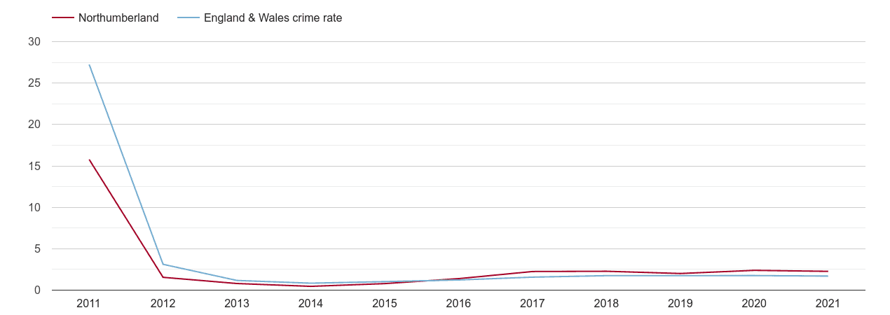 Northumberland other crime rate