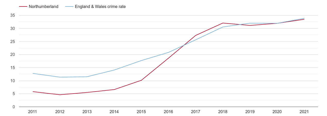 Northumberland violent crime rate