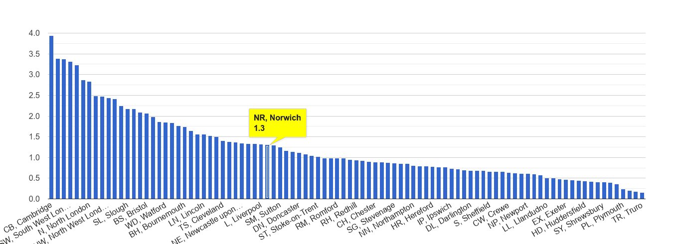 Norwich bicycle theft crime rate rank