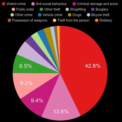 Norwich crime statistics comparison.