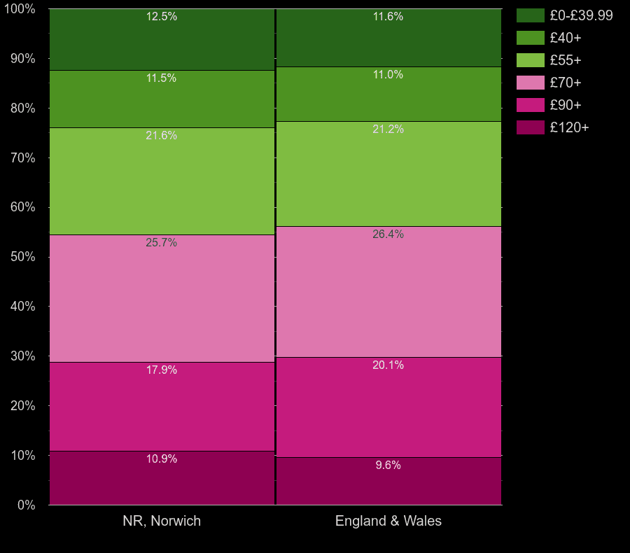 Norwich houses by heating cost per square meters