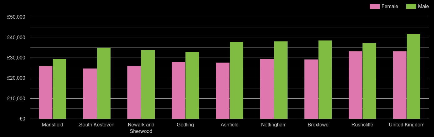 Nottingham average salary comparison by sex