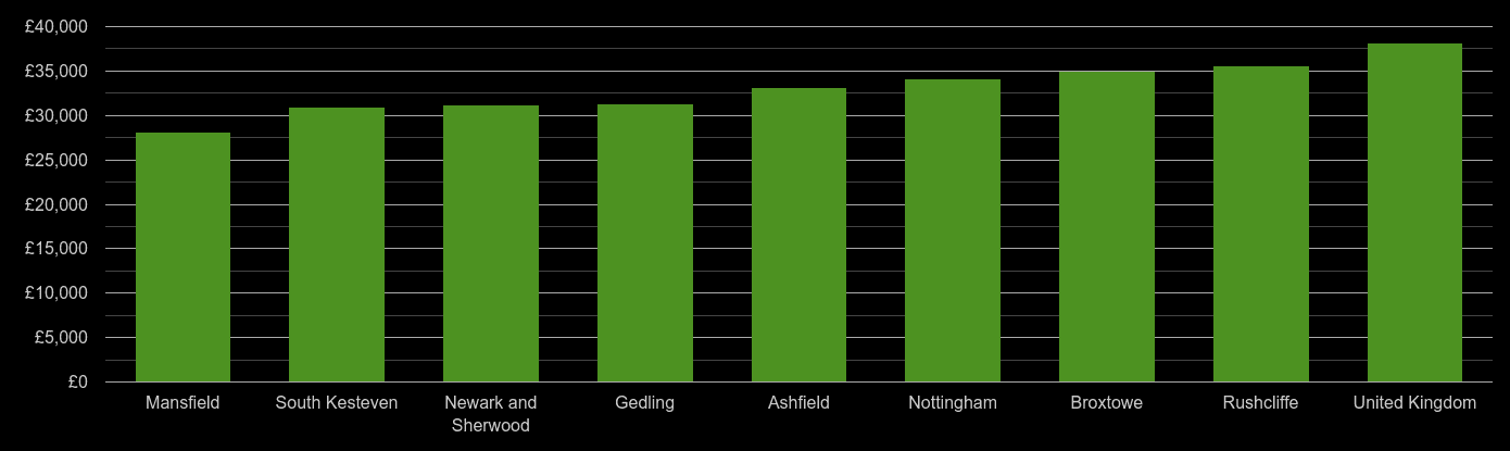 Nottingham average salary comparison