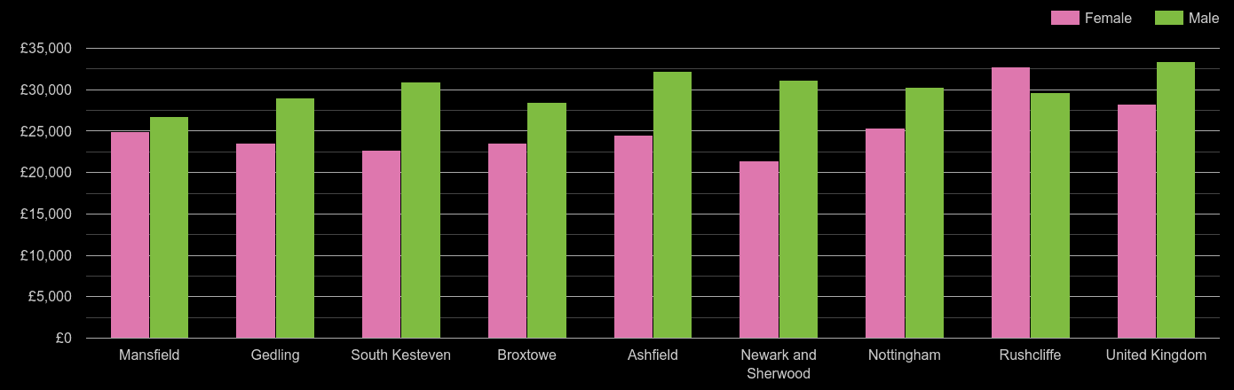 Nottingham median salary comparison by sex