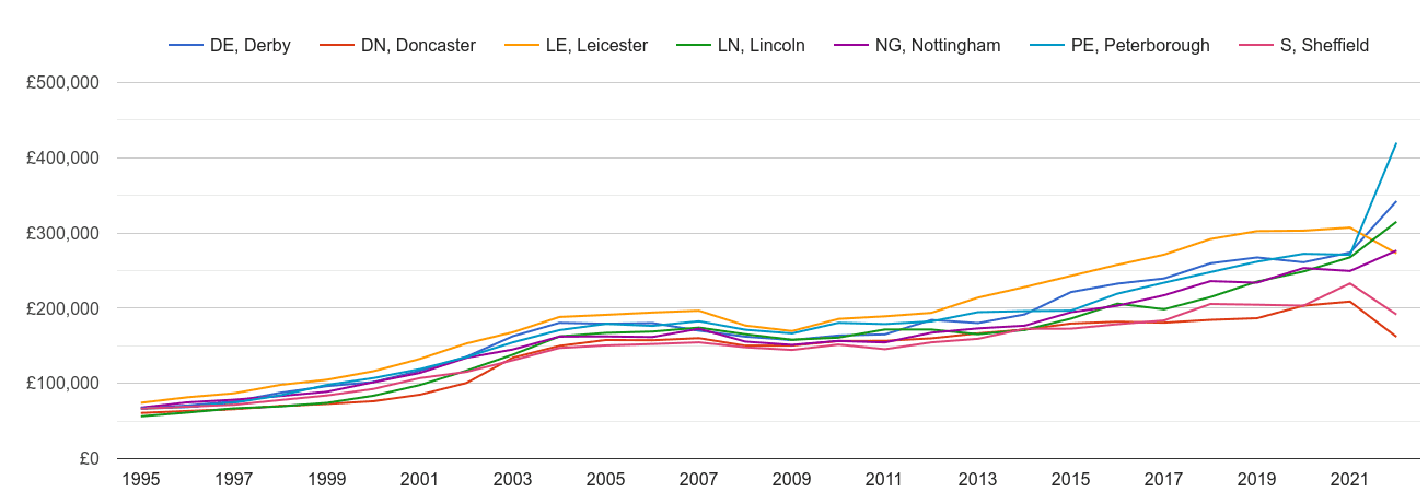 Nottingham new home prices and nearby areas