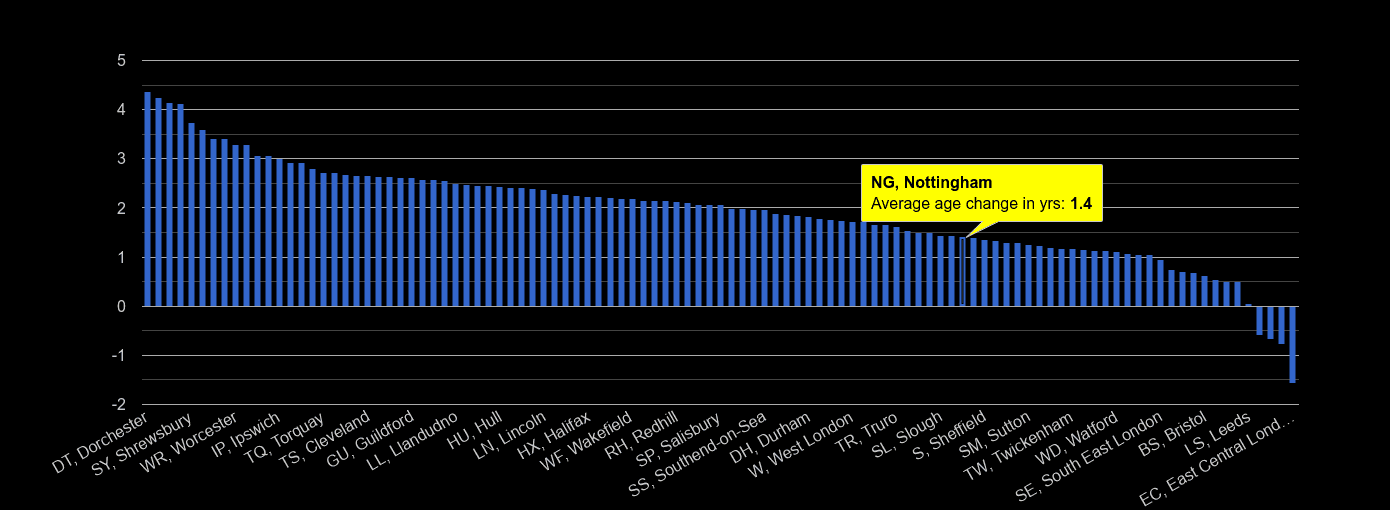 Nottingham population average age change rank by year